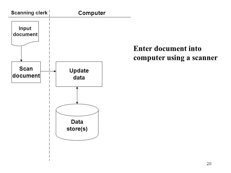 20 Scanning clerk Computer Enter document into computer using a scanner Input document Scan document Update data Data store(s)