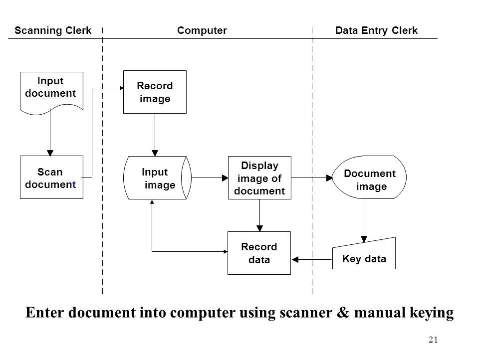 21 Input document Scan document Record image Input image Display image of document Record data Document image Key data Scanning ClerkComputerData Entr
