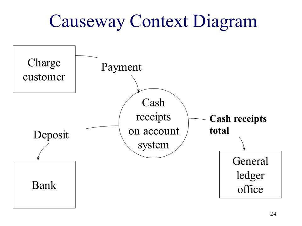 24 Causeway Context Diagram Charge customer Bank General ledger office Cash receipts on account system Payment Deposit Cash receipts total