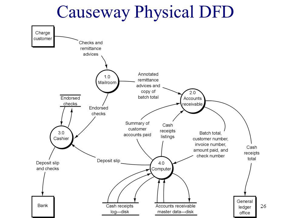 26 Causeway Physical DFD