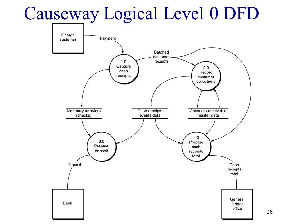 28 Causeway Logical Level 0 DFD