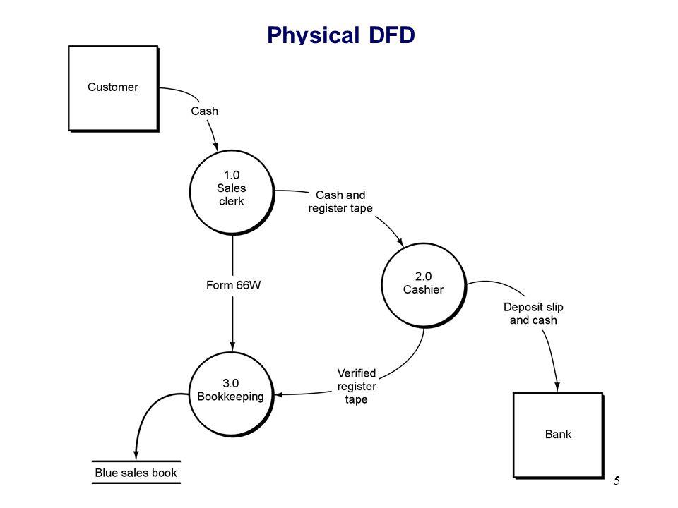 5 Physical DFD