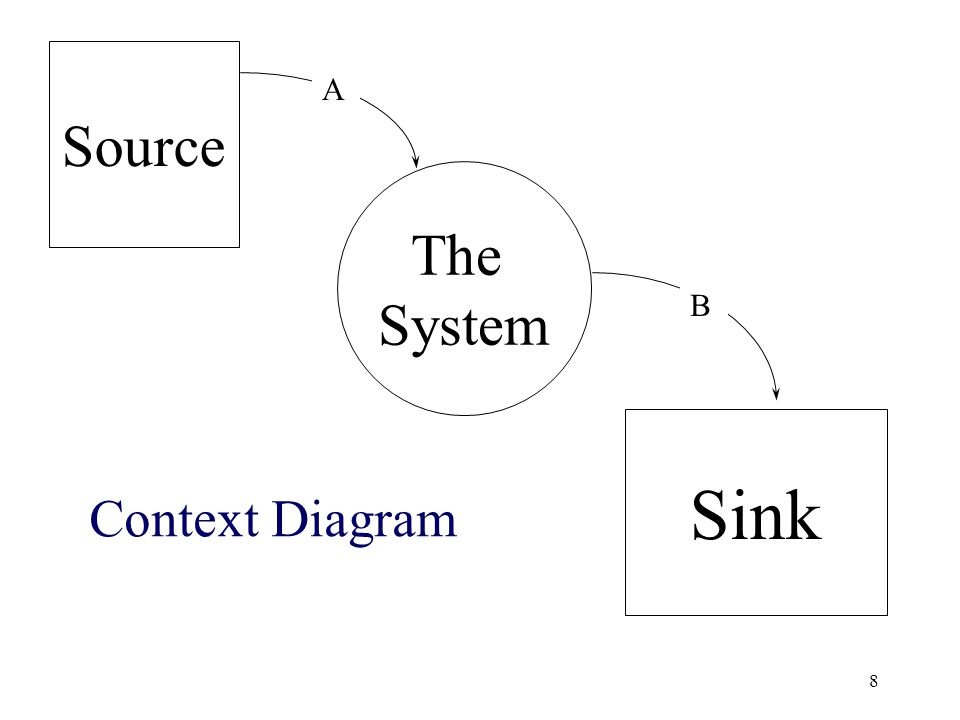 8 Source The System Sink A B Context Diagram