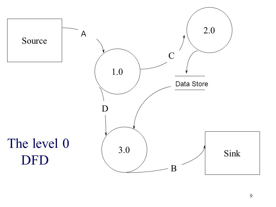 9 Source Sink 1.0 3.0 2.0 The level 0 DFD Data Store A C D B