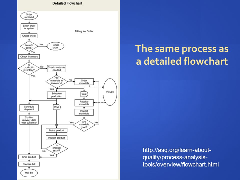 http://asq.org/learn-about- quality/process-analysis- tools/overview/flowchart.html The same process as a detailed flowchart