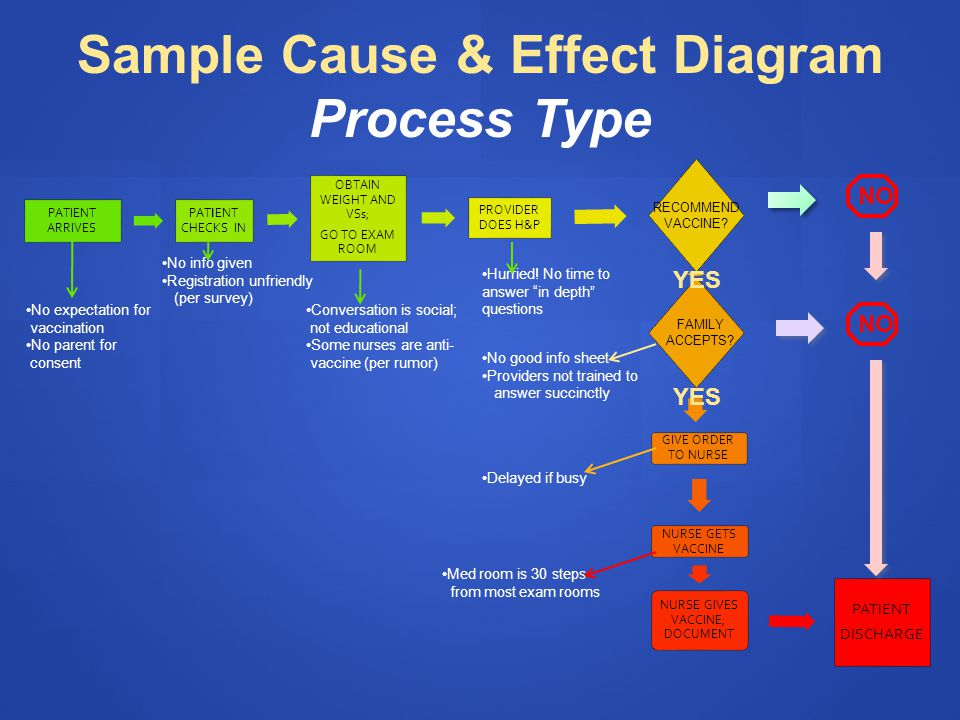 Sample Cause & Effect Diagram Process Type No expectation for vaccination No parent for consent No info given Registration unfriendly (per survey) Conversation is social; not educational Some nurses are anti- vaccine (per rumor) Hurried.