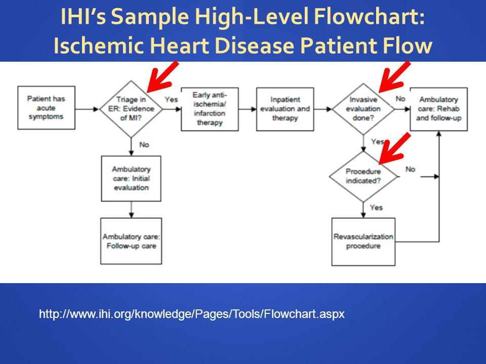 IHI's Sample High-Level Flowchart: Ischemic Heart Disease Patient Flow http://www.ihi.org/knowledge/Pages/Tools/Flowchart.aspx