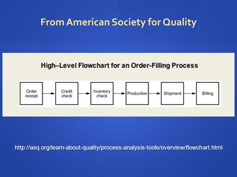 http://asq.org/learn-about-quality/process-analysis-tools/overview/flowchart.html From American Society for Quality