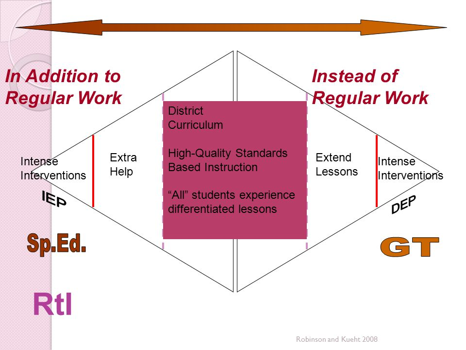 Robinson and Kueht 2008 RtI Intense Interventions Extend Lessons Tier 2 Intense Interventions In Addition to Regular Work Instead of Regular Work Dist