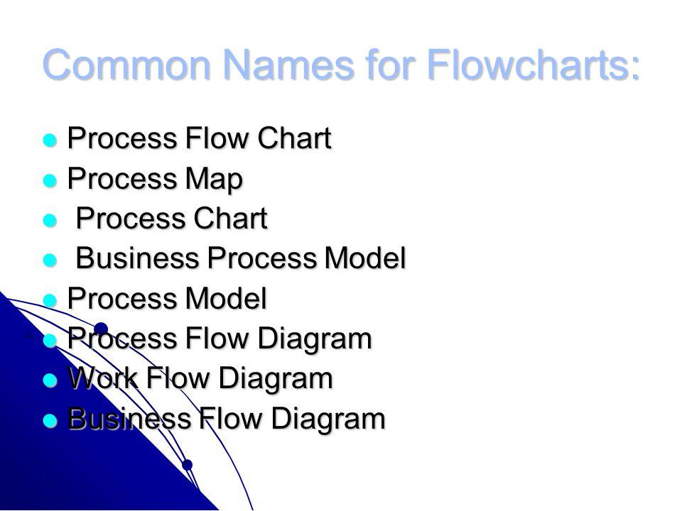 Common Names for Flowcharts: Process Flow Chart Process Flow Chart Process Map Process Map Process Chart Process Chart Business Process Model Business