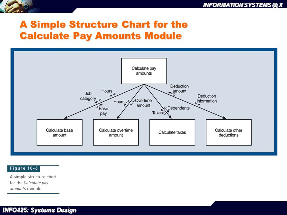 INFO425: Systems Design INFORMATION SYSTEMS @ X A Simple Structure Chart for the Calculate Pay Amounts Module