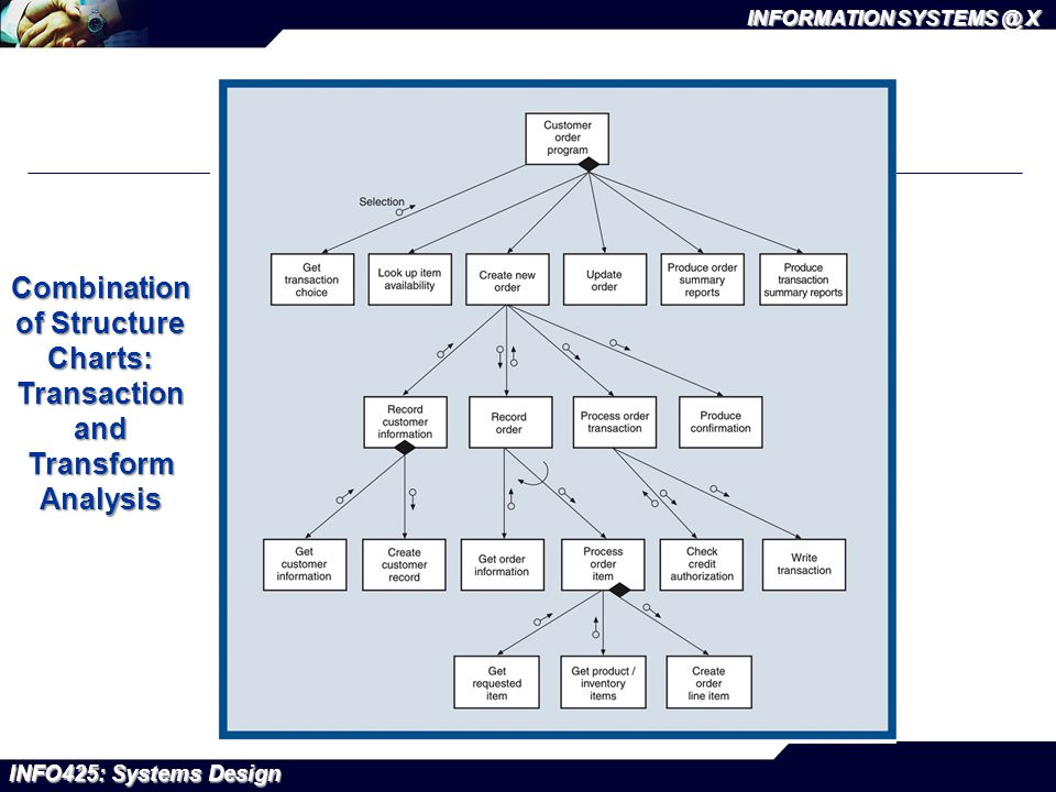 INFO425: Systems Design INFORMATION SYSTEMS @ X Combination of Structure Charts: Transaction and Transform Analysis