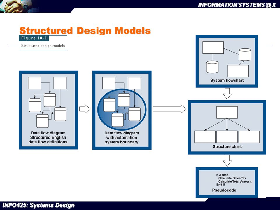 INFO425: Systems Design INFORMATION SYSTEMS @ X Structured Design Models