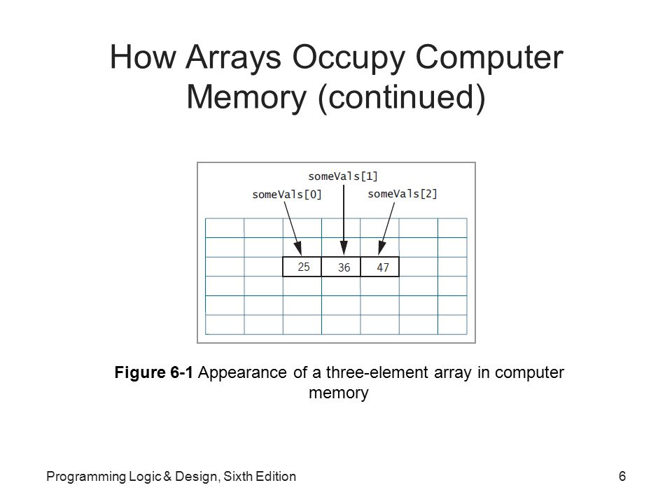 Summary (continued) Access data in an array –Use subscript containing a value that accesses memory occupied by the array Subscript is out of bounds if not within defined range of acceptable subscripts for loop is a convenient tool for working with arrays –Process each element of an array from beginning to end Programming Logic & Design, Sixth Edition47