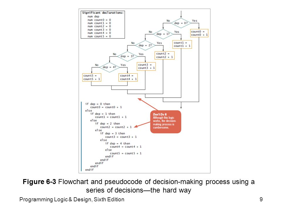 Programming Logic & Design, Sixth Edition30 Figure 6-10 Flowchart and pseudocode of program that finds an item's price using parallel arrays (continued)
