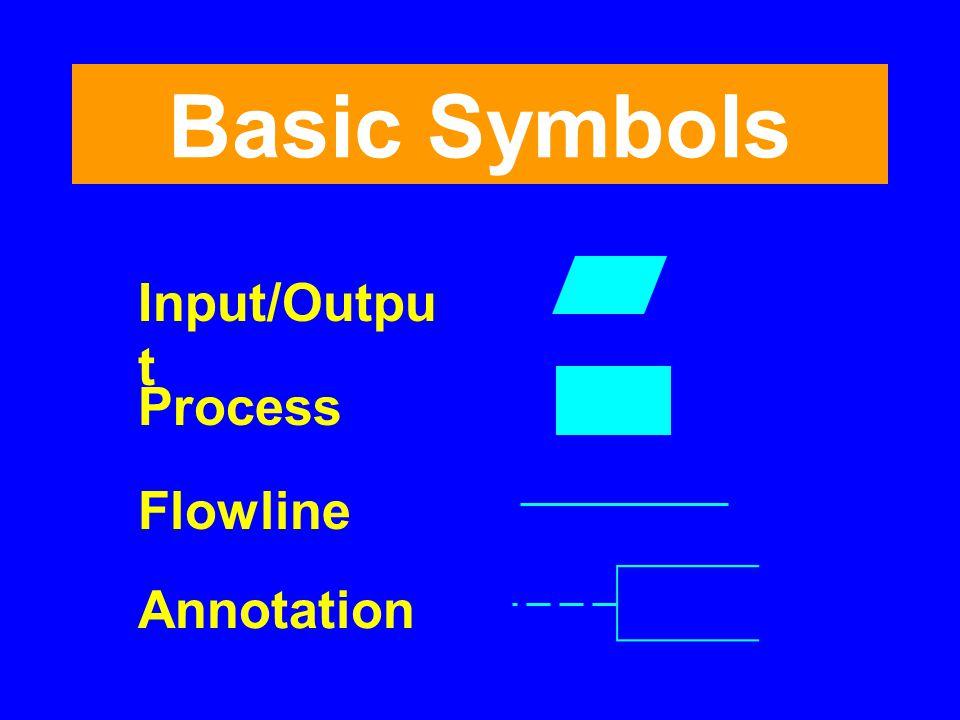 Basic Symbols Input/Outpu t Process Flowline Annotation