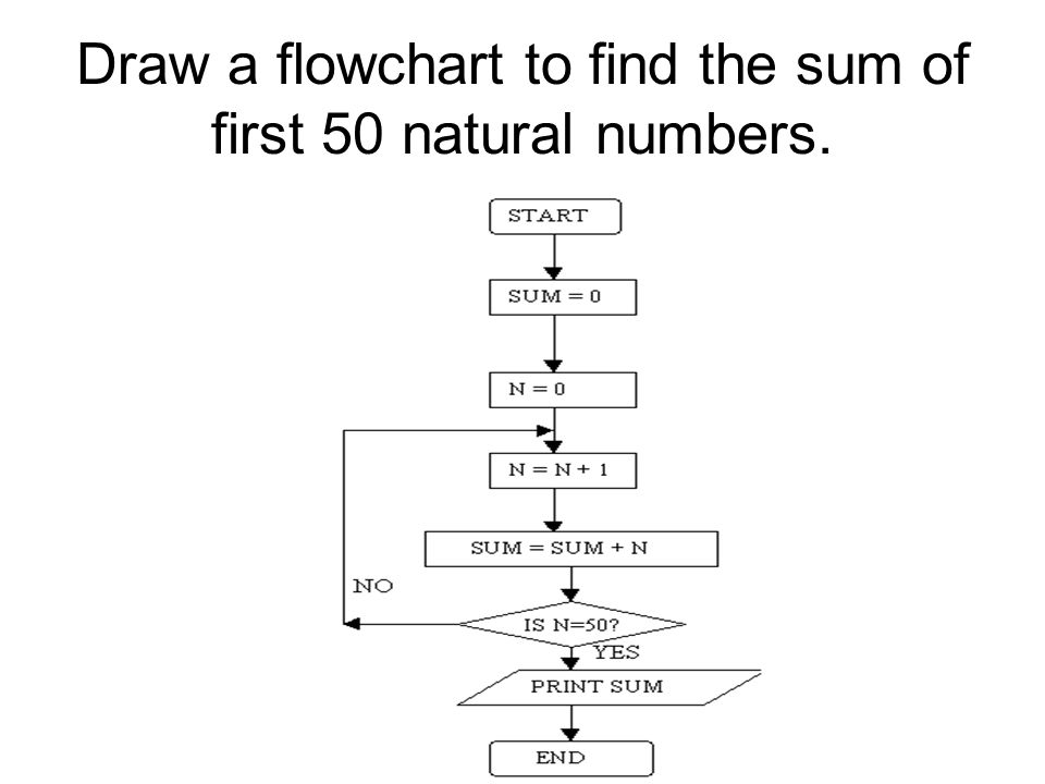 Draw a flowchart to find the sum of first 50 natural numbers.