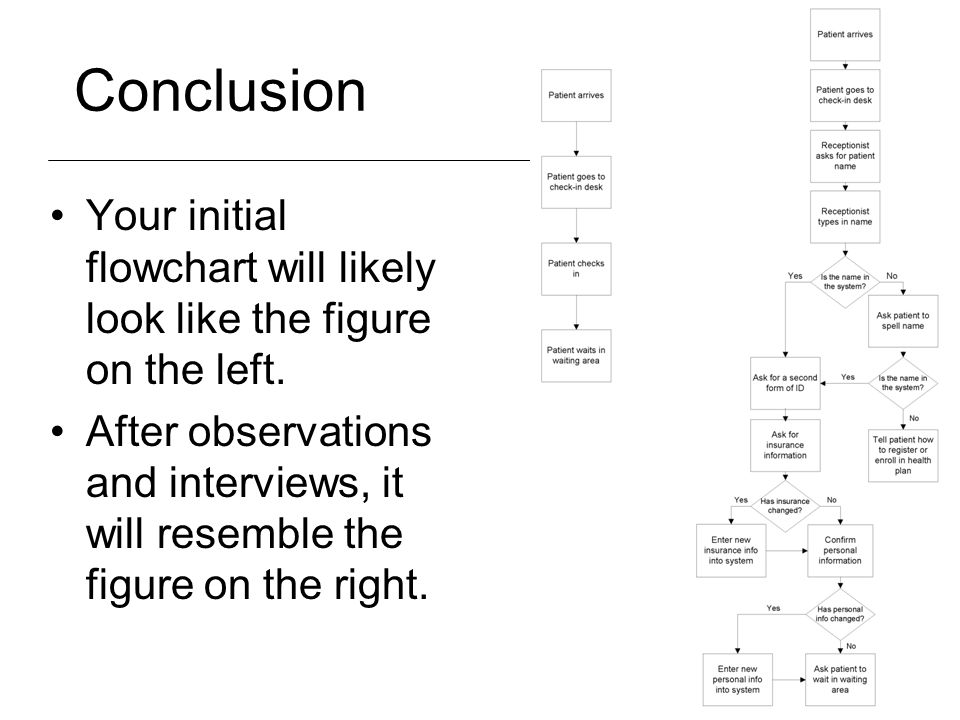 Conclusion Your initial flowchart will likely look like the figure on the left. After observations and interviews, it will resemble the figure on the