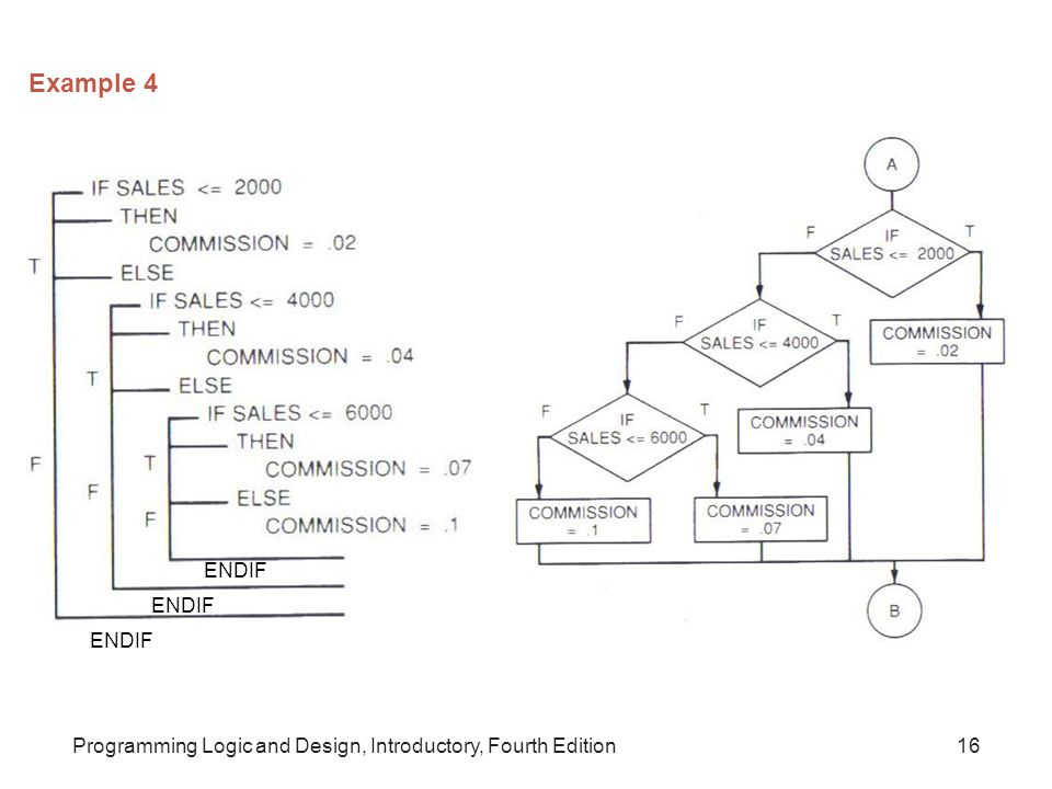 Programming Logic and Design, Introductory, Fourth Edition16 Example 4 ENDIF