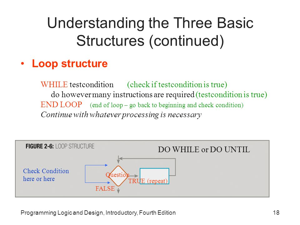 Programming Logic and Design, Introductory, Fourth Edition18 Understanding the Three Basic Structures (continued) Loop structure WHILE testcondition (