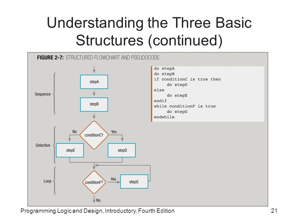 Programming Logic and Design, Introductory, Fourth Edition21 Understanding the Three Basic Structures (continued)