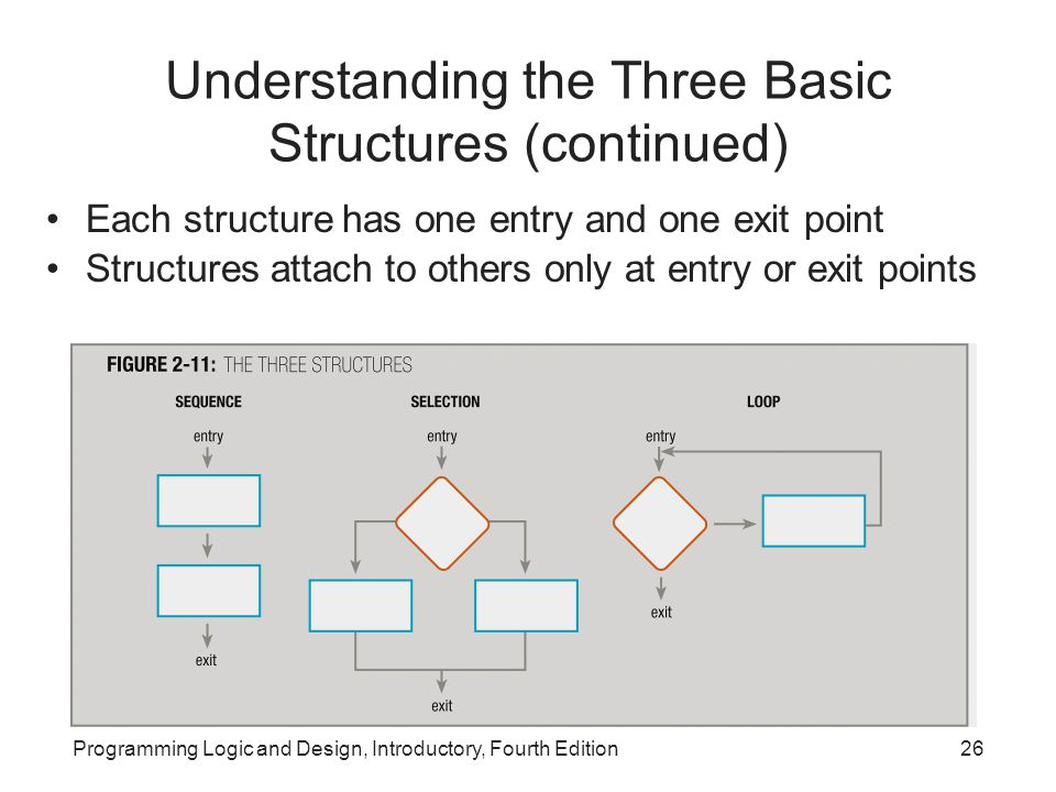 Programming Logic and Design, Introductory, Fourth Edition26 Understanding the Three Basic Structures (continued) Each structure has one entry and one