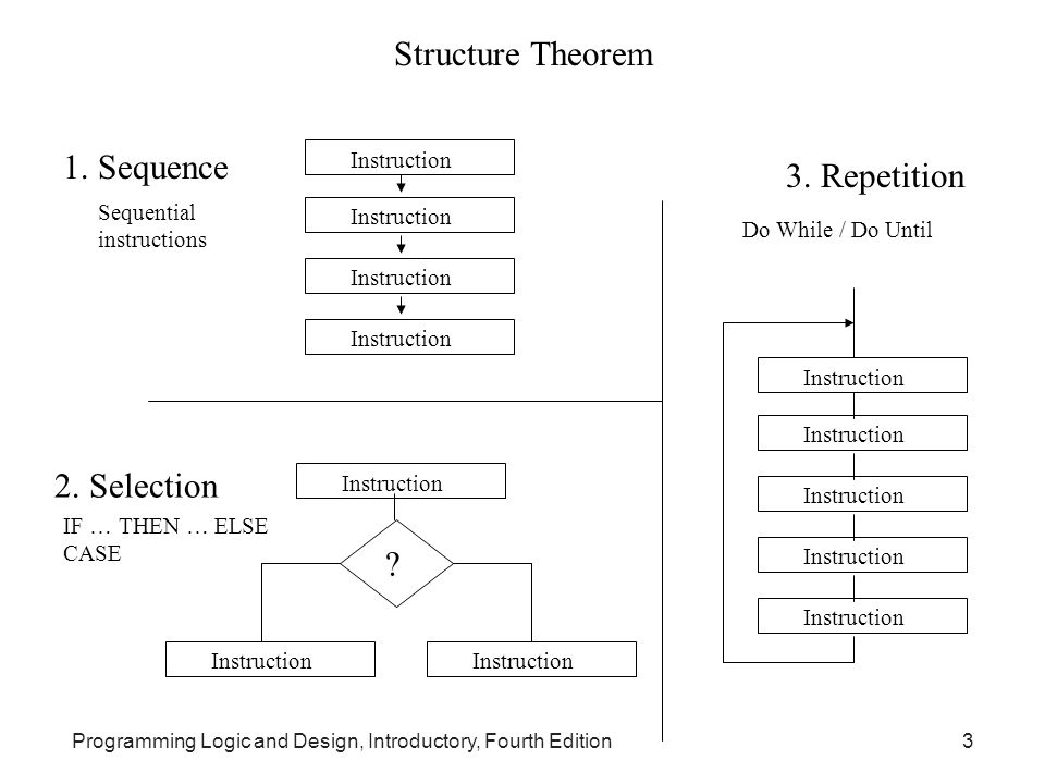 Programming Logic and Design, Introductory, Fourth Edition3 Structure Theorem 1. Sequence Instruction 2. Selection Instruction ? 3. Repetition Do Whil