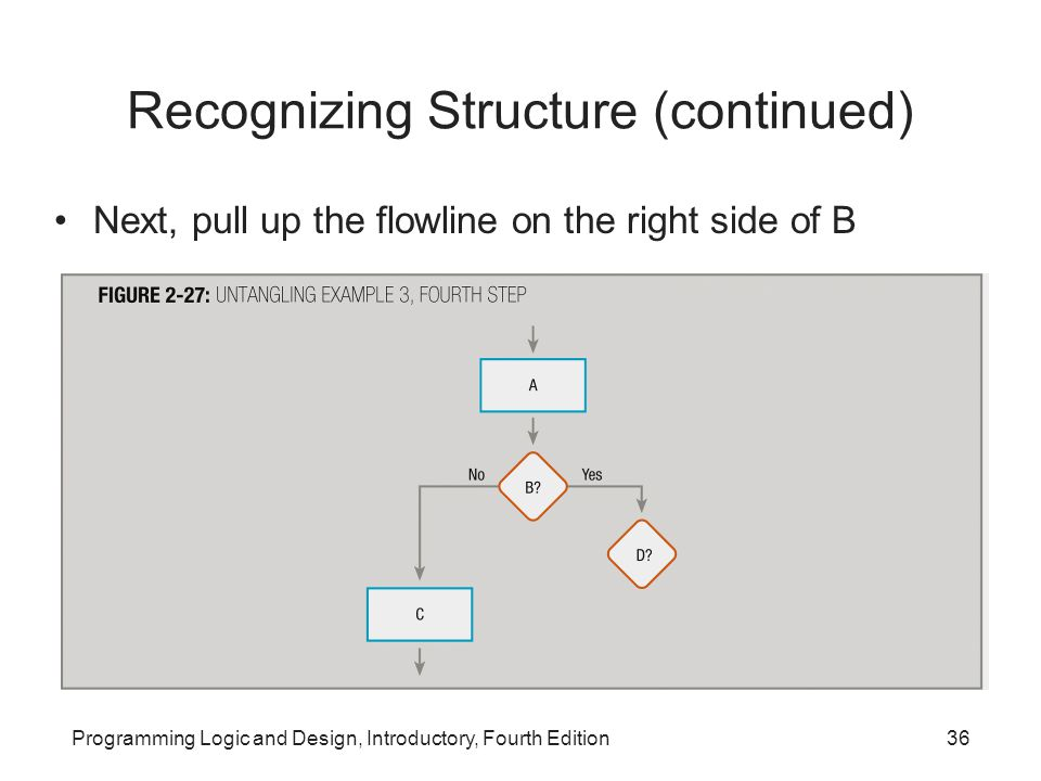 Programming Logic and Design, Introductory, Fourth Edition36 Recognizing Structure (continued) Next, pull up the flowline on the right side of B