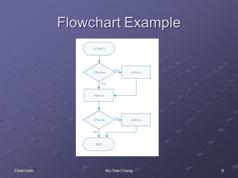 6FlowchartsKu-Yaw Chang Flowchart Example