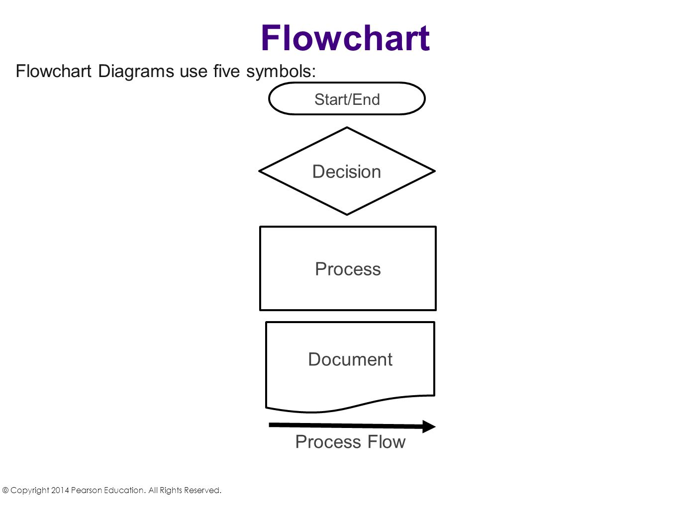 Flowchart Diagrams use five symbols: Flowchart © Copyright 2014 Pearson Education. All Rights Reserved. Start/End Decision Process Document Process Fl