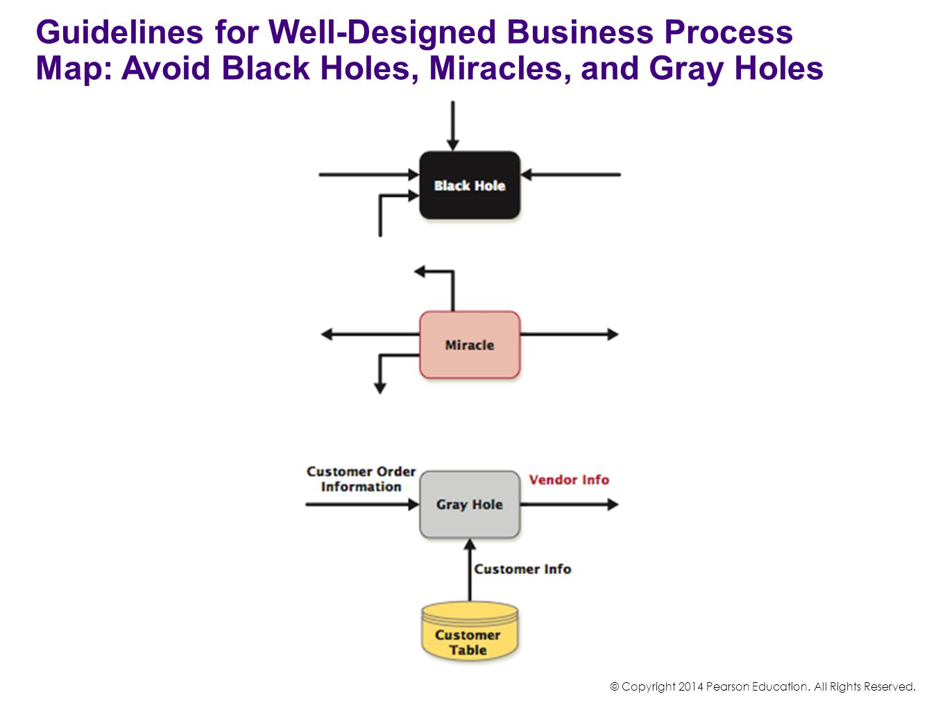 Guidelines for Well-Designed Business Process Map: Avoid Black Holes, Miracles, and Gray Holes © Copyright 2014 Pearson Education. All Rights Reserved
