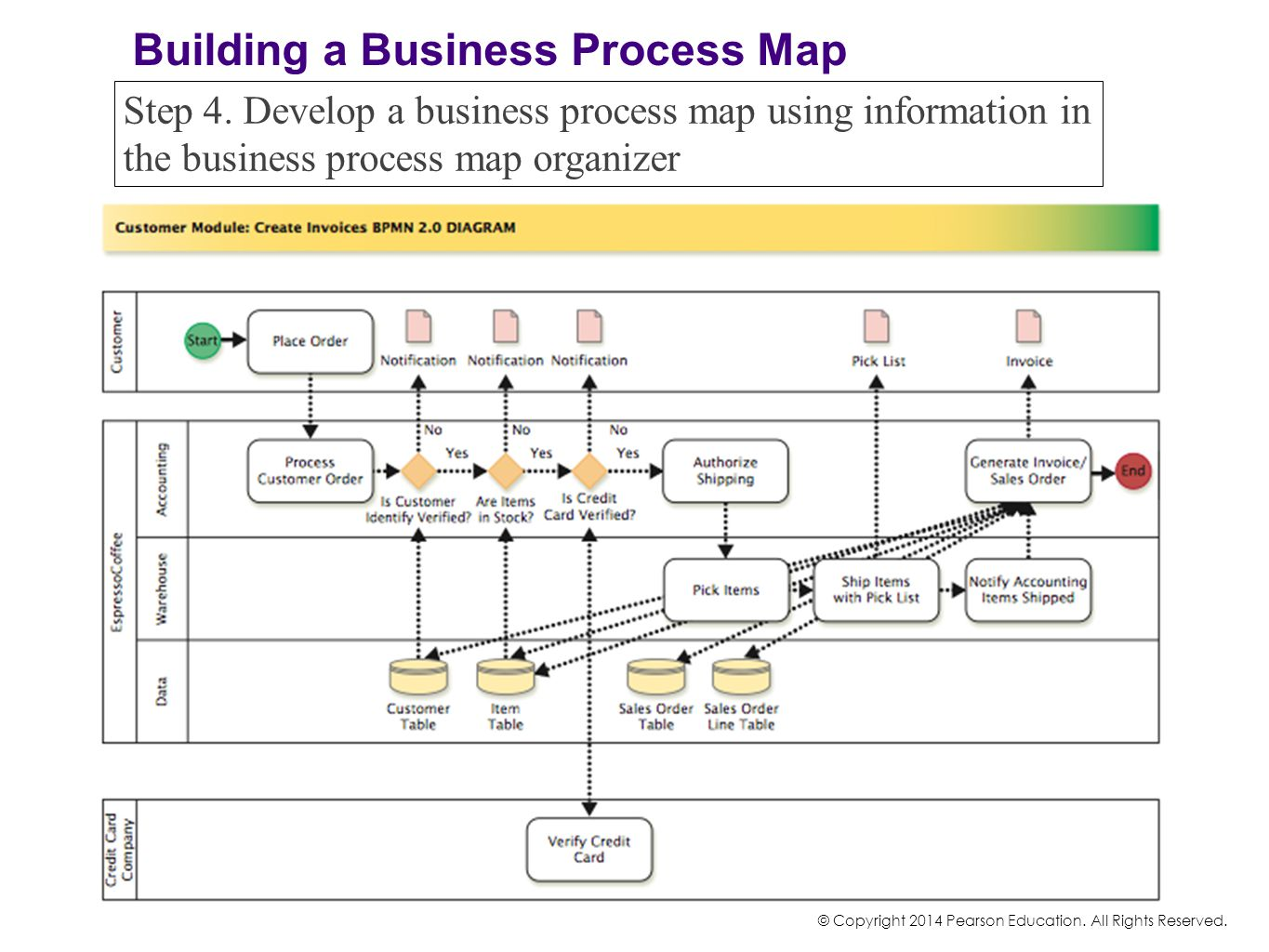 © Copyright 2014 Pearson Education. All Rights Reserved. Step 4. Develop a business process map using information in the business process map organize