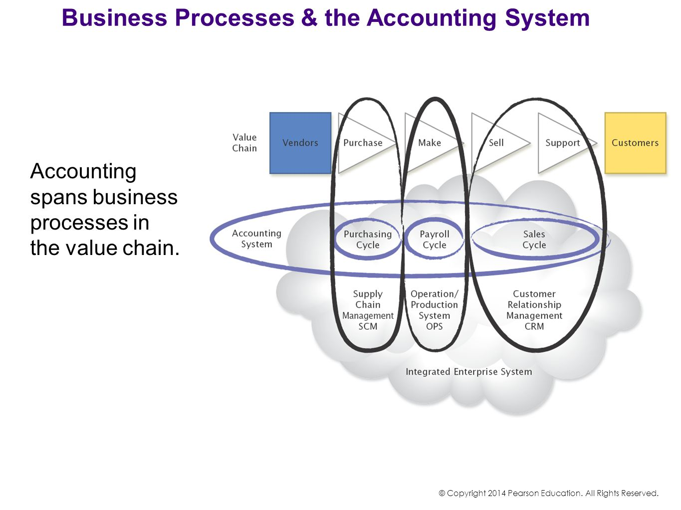 Business Processes & the Accounting System Accounting spans business processes in the value chain. © Copyright 2014 Pearson Education. All Rights Rese