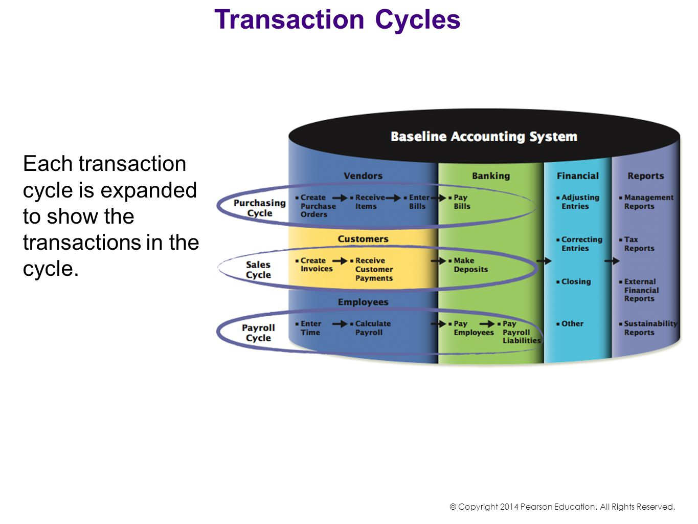Transaction Cycles Each transaction cycle is expanded to show the transactions in the cycle. © Copyright 2014 Pearson Education. All Rights Reserved.