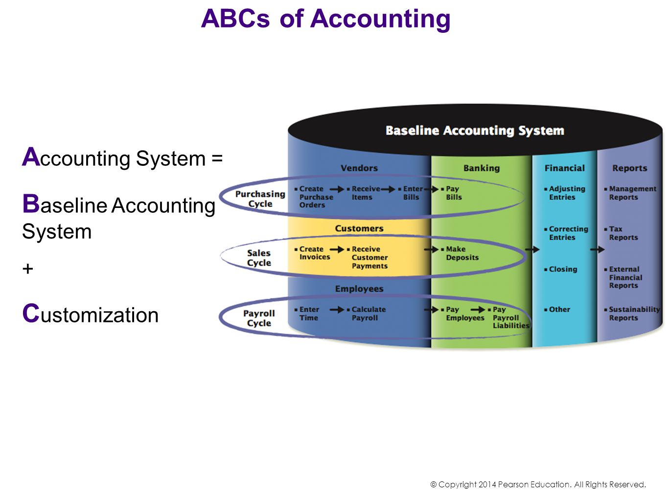 ABCs of Accounting A ccounting System = B aseline Accounting System + C ustomization