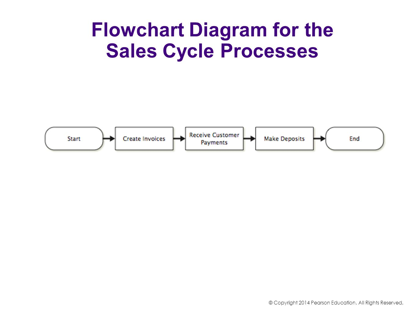 Building a Business Process Map © Copyright 2014 Pearson Education.