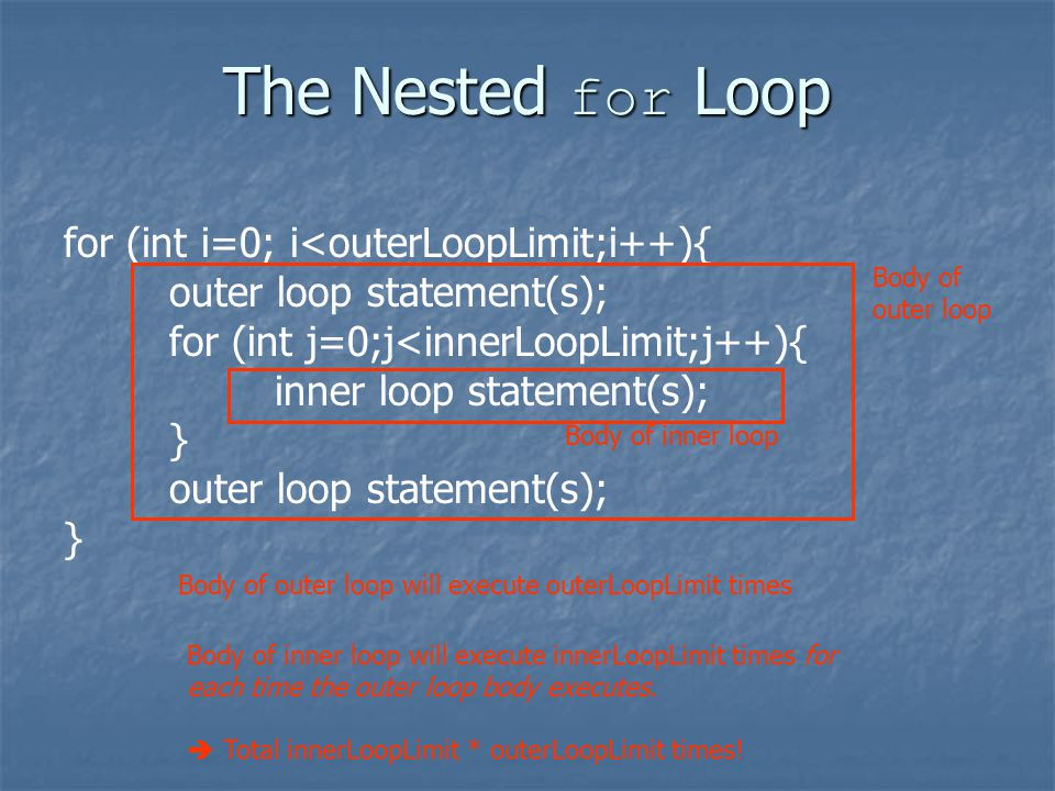 The Nested for Loop for (int i=0; i<outerLoopLimit;i++){ outer loop statement(s); for (int j=0;j<innerLoopLimit;j++){ inner loop statement(s); } outer loop statement(s); } Body of outer loop Body of inner loop Body of outer loop will execute outerLoopLimit times Body of inner loop will execute innerLoopLimit times for each time the outer loop body executes.