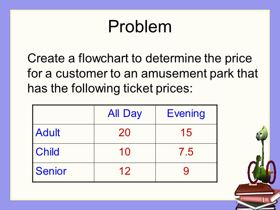 Problem Create a flowchart to determine the price for a customer to an amusement park that has the following ticket prices: All DayEvening Adult2015 Child107.5 Senior129