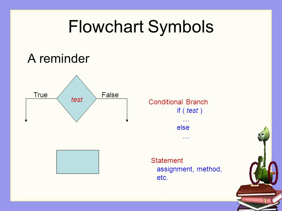 Flowchart Symbols A reminder TrueFalse Conditional Branch if ( test ) … else … Statement assignment, method, etc.