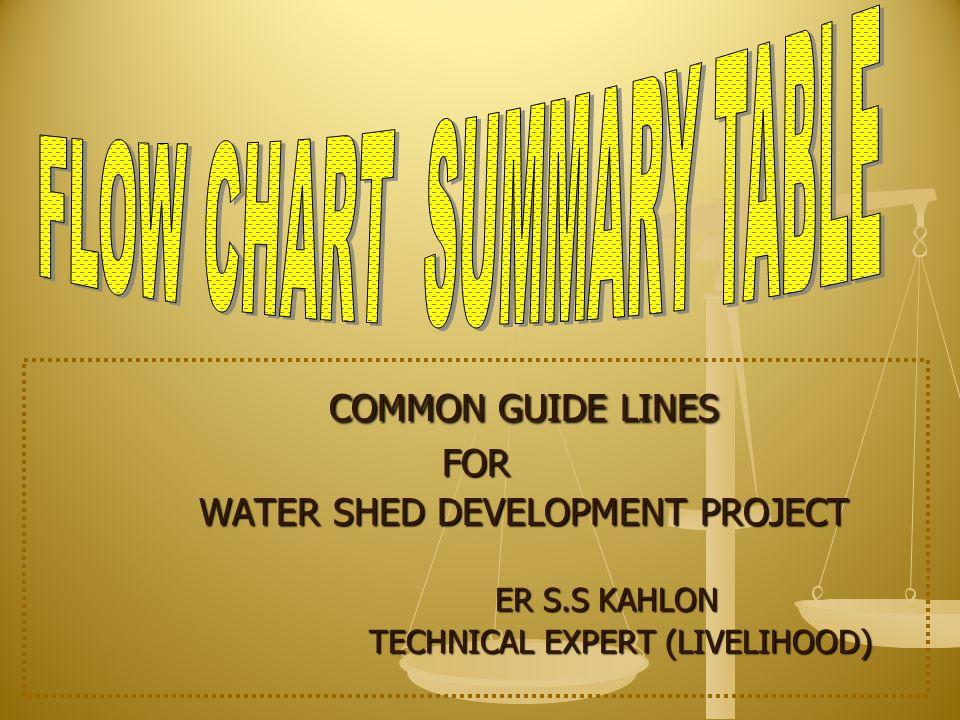 COMMON GUIDE LINES FOR WATER SHED DEVELOPMENT PROJECT ER S.S KAHLON ER S.S KAHLON TECHNICAL EXPERT (LIVELIHOOD)