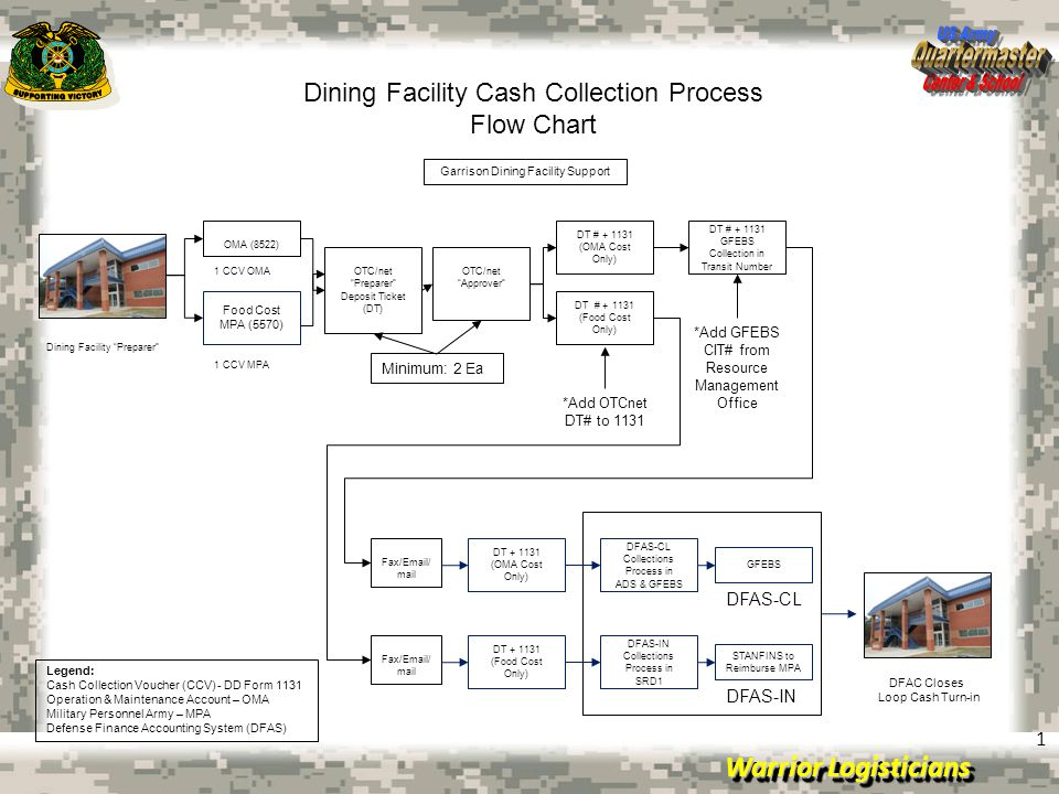 July 15, 2008Briefing Template Slides Warrior Logisticians 1 Dining Facility Cash Collection Process Flow Chart DFAC Closes Loop Cash Turn-in Fax/Emai