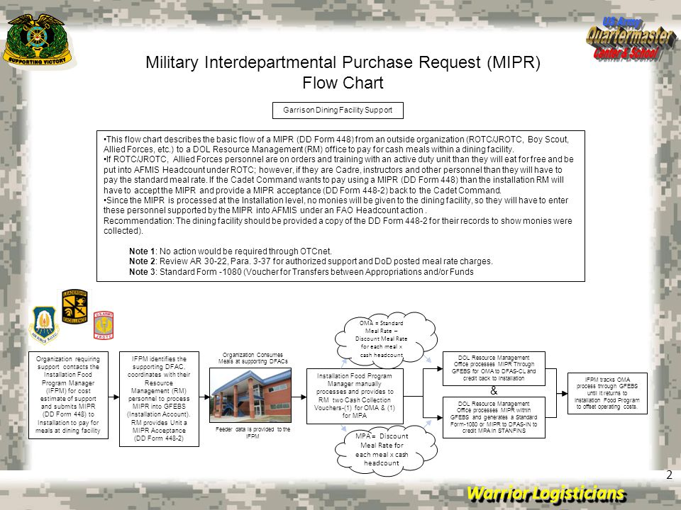 July 15, 2008Briefing Template Slides Warrior Logisticians 2 Military Interdepartmental Purchase Request (MIPR) Flow Chart IFPM tracks OMA process thr