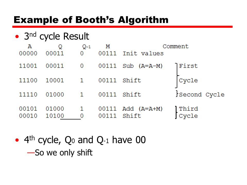 3 nd cycle Result 4 th cycle, Q 0 and Q -1 have 00 —So we only shift Example of Booth's Algorithm