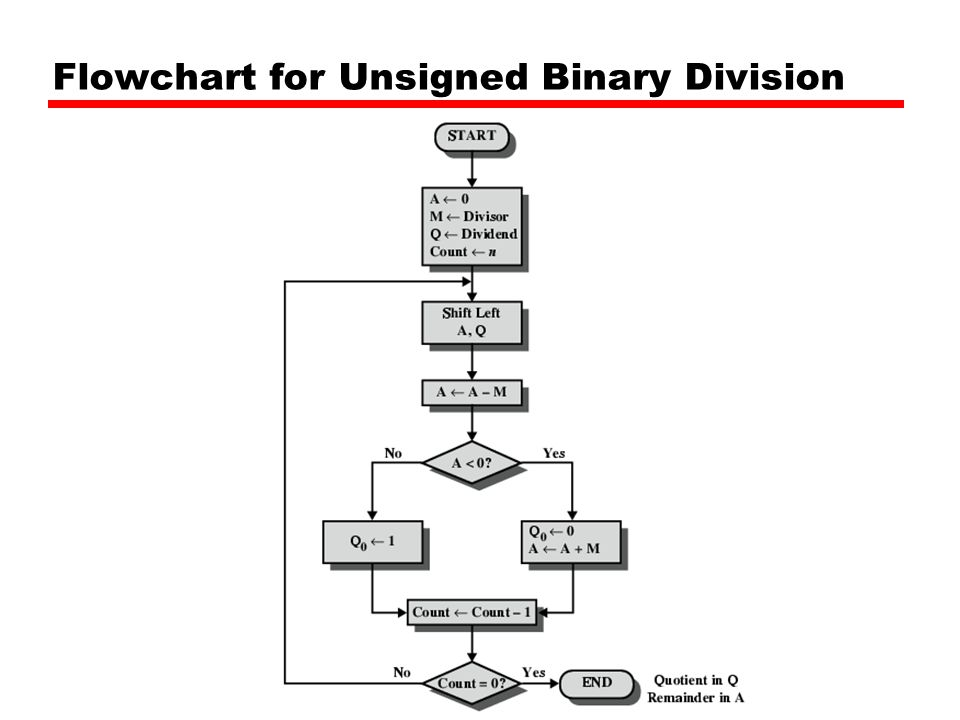 Flowchart for Unsigned Binary Division