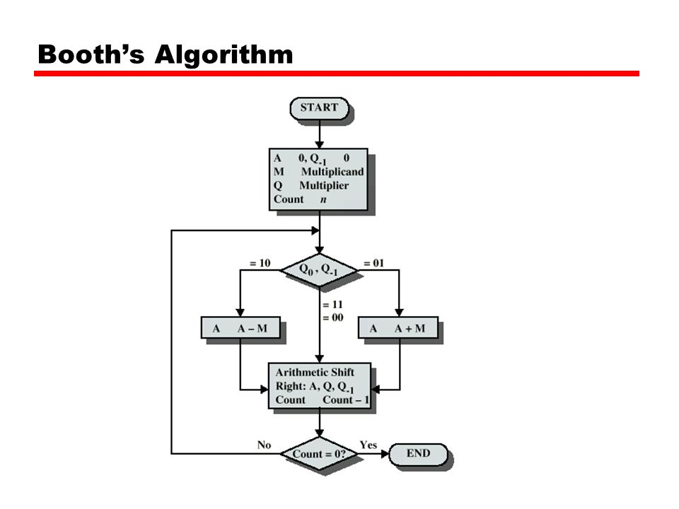 Example of Booth's Algorithm 3*7 First setup the columns and initial values.