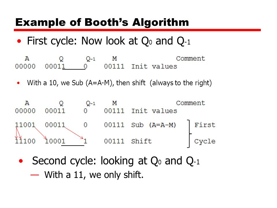 Example of Booth's Algorithm 2 nd cycle Result Third cycle, Q 0 and Q -1 have 01 —So we will Add (A=A+M), then shift