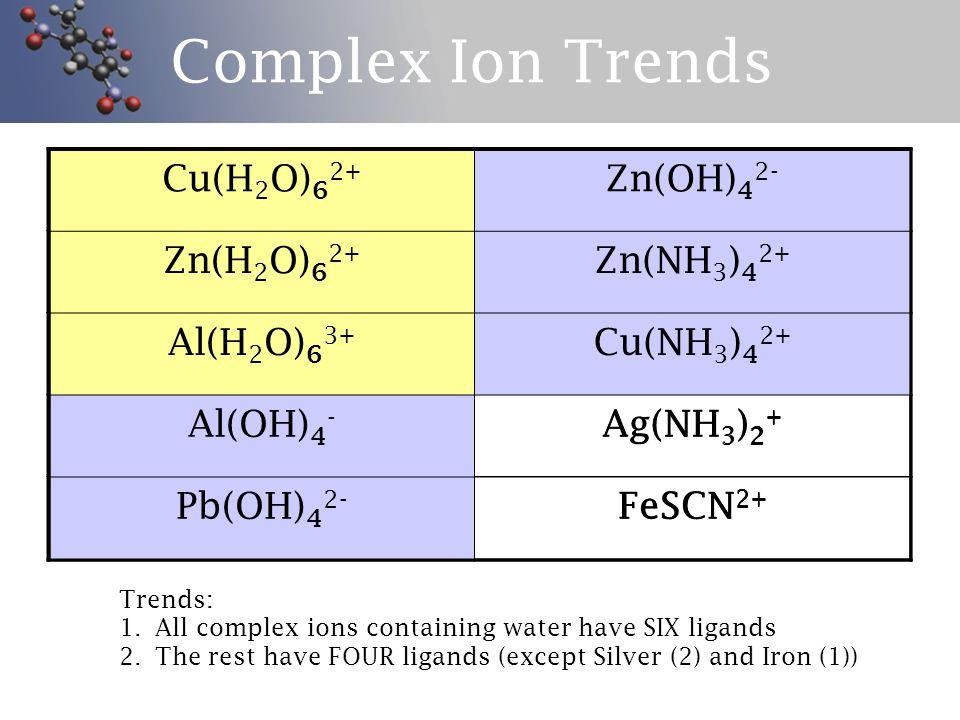 Balancing Exercises - Precipitation Precipitates: Ba 2+ (aq) + SO 4 2- (aq) → (s) (aq) + (aq) → AgCl (s) Ag + (aq) + I - (aq) → + → Al(OH) 3(s) Pb 2+ (aq) + OH - (aq) → + → Ba(OH) 2(s)