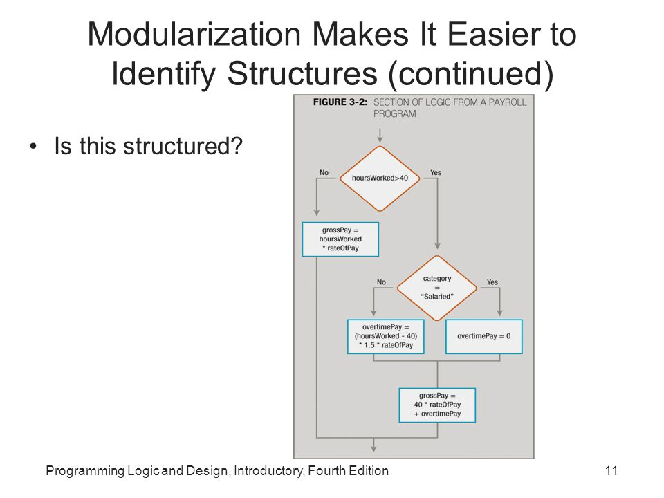 Programming Logic and Design, Introductory, Fourth Edition11 Modularization Makes It Easier to Identify Structures (continued) Is this structured?
