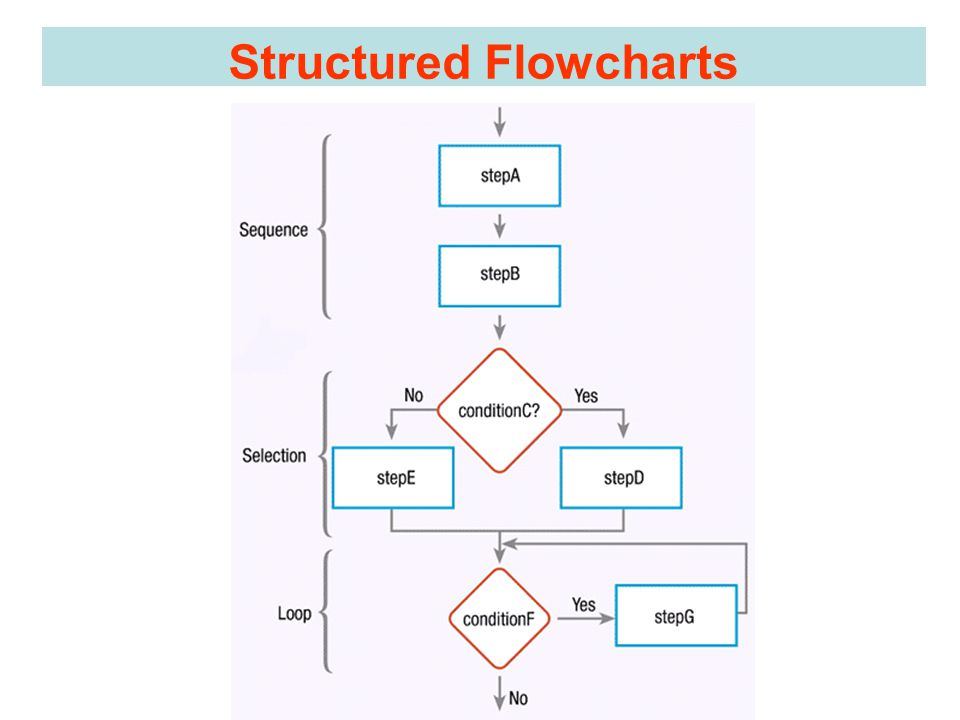 Structured Flowcharts