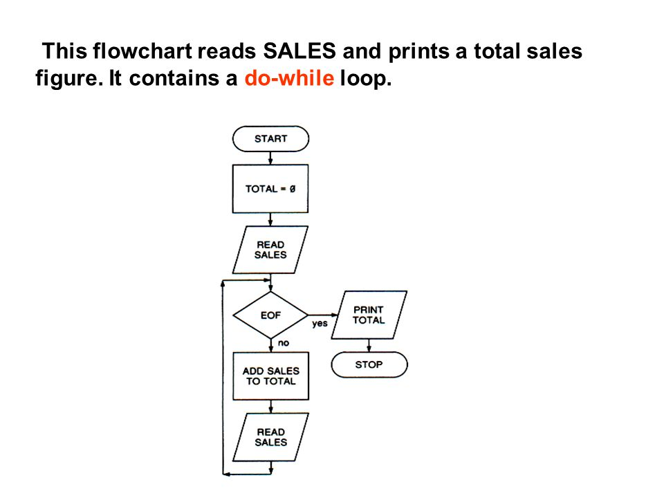 This flowchart reads SALES and prints a total sales figure. It contains a do-while loop.